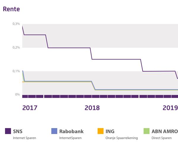 52f206fc51d Rentes in de afgelopen jaren - SNS Bank